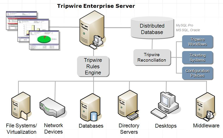 Tripwire enterprise log center nexthop for Architecture definition simple